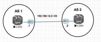 BGP with BFD on EVE-NG with CSR1000v | Devops Simplified