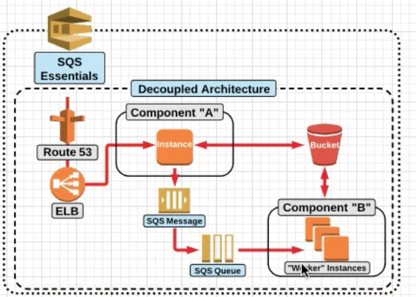 AWS Certified Solution Architect Associate Notes | Devops Simplified