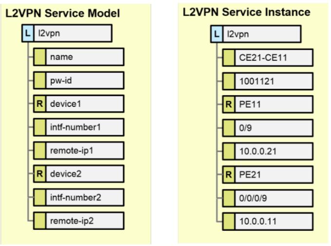 Cisco NSO Learnings | Devops Simplified