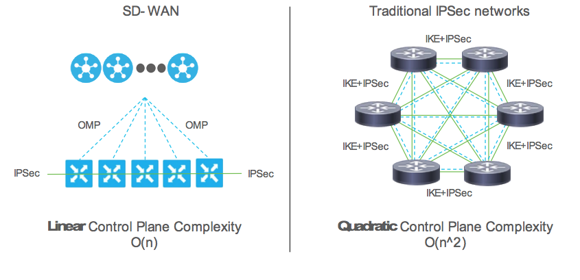 Cisco SD WAN Notes | Devops Simplified