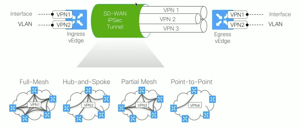 Cisco SD WAN Notes | Devops Simplified
