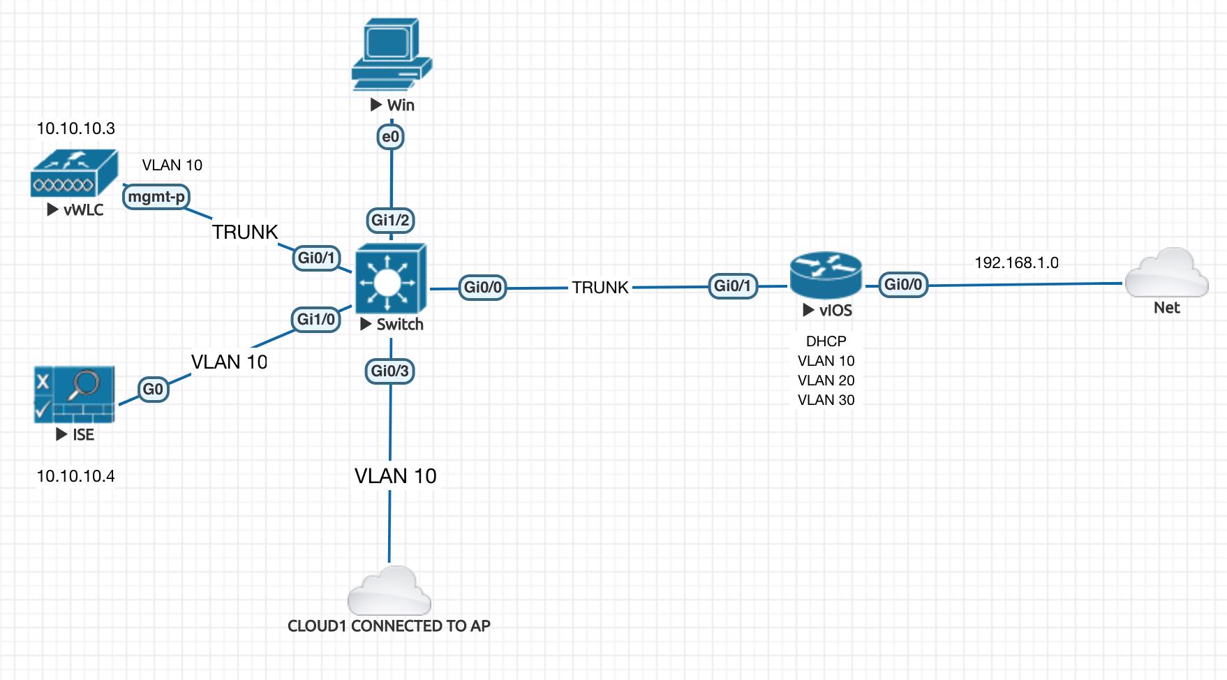 Cisco ISE Demo Script   Devops Simplified